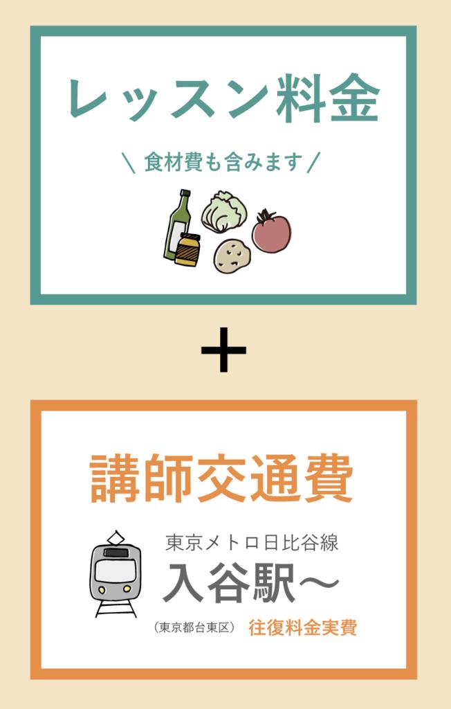 レッスン料金(食材費も含みます)+ 講師交通費(東京メトロ日比谷線入谷駅~ 往復実費)